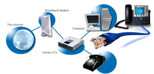 VoIP Based Solutions